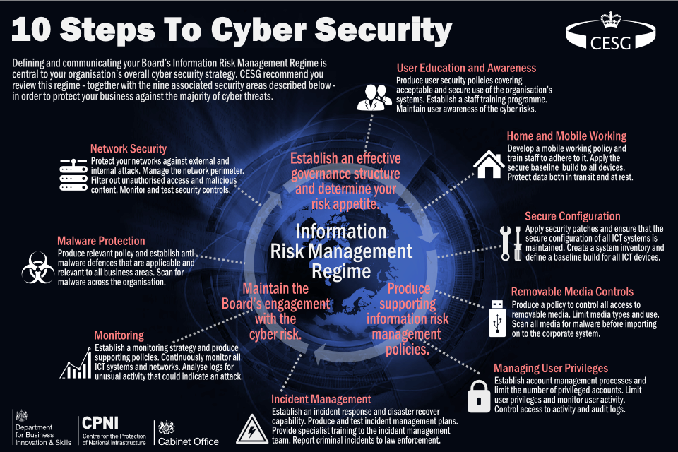 10 steps to cyber security cesg